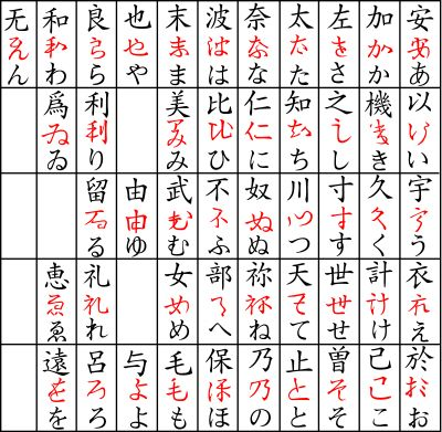 35 best Hiragana images on Pinterest Learning japanese - hiragana alphabet chart