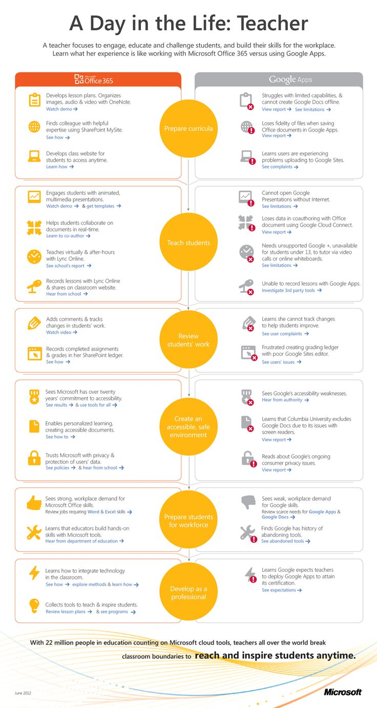 A Day in the Life Teacher Office 365 education