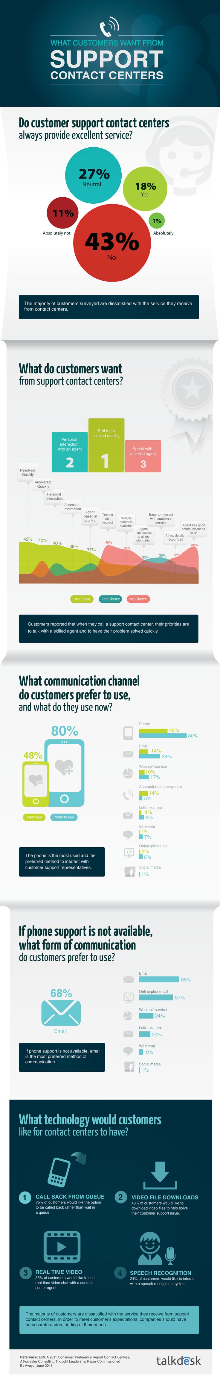 What Customers Want from Support Contact Centers