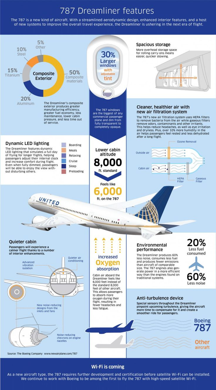 United Airlines' 787 Dreamliner Infographic - Business Insider