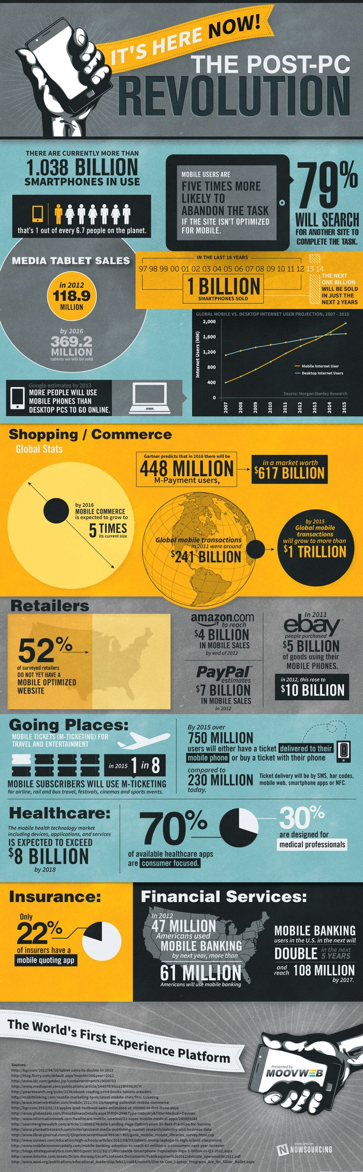 Infographic: Marketers Meet The Post-PC Era  Produced by Moovweb and shared with Mobile Marketing Watch today, the premise of the infographic is that while we all know the global population has gone mobile, many businesses lack the mobile optimization that is needed to meet the new shift in content consumption and online behavior.