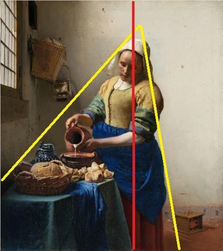 Compositie (grond)vorm / compositieschema: Een kunstwerk wordt vaak opgebouwd volgens een bepaald schema. Er zijn verschillende variaties mogelijk. In dit schilderij bijvoorbeeld zijn de belangrijkste onderdelen van de voorstelling binnen een driehoek geplaatst (geel). Er zit ook een duidelijke verticale lijn in de compositie (rood).