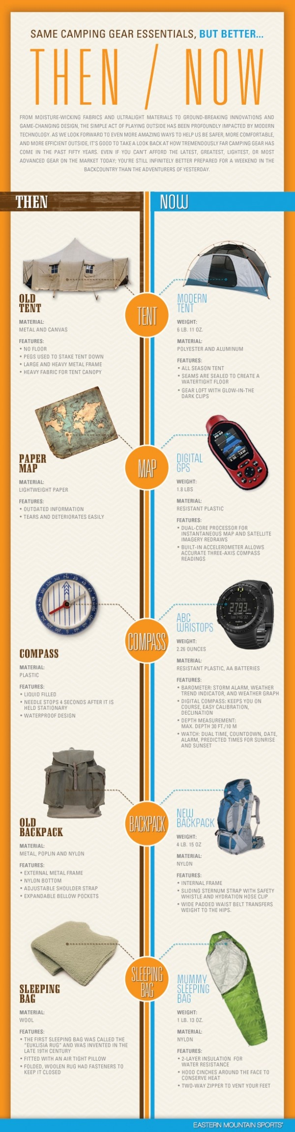 Evolution Of Camping Gear Infographic InfographicGears Infographic, Camps Gears, Outdoor, Better Infographic, Backpacks Essential, Survival Gear, Hiking, Camping Gear, Gears Essential