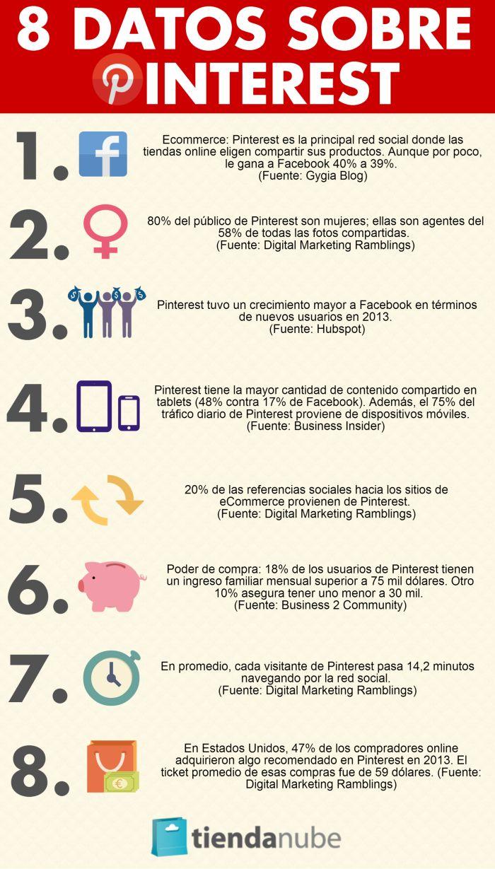 Infografía sobre datos de Pinterest