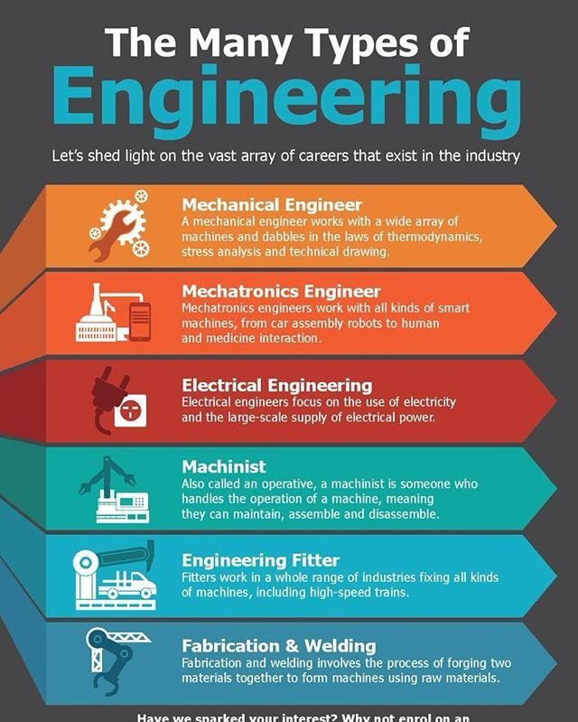 Infographics The Many Different Types Of Engineering Infographic Career Engineer Engineers Engineering Careers Infographic Top Engineering Colleges
