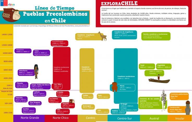 l u00ednea de tiempo de los pueblos precolombinos en chile  m u00e1s