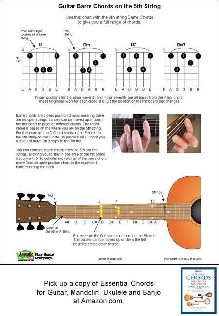 29 best images about essential chords for guitar mandolin ukulele and banjo on pinterest. Black Bedroom Furniture Sets. Home Design Ideas