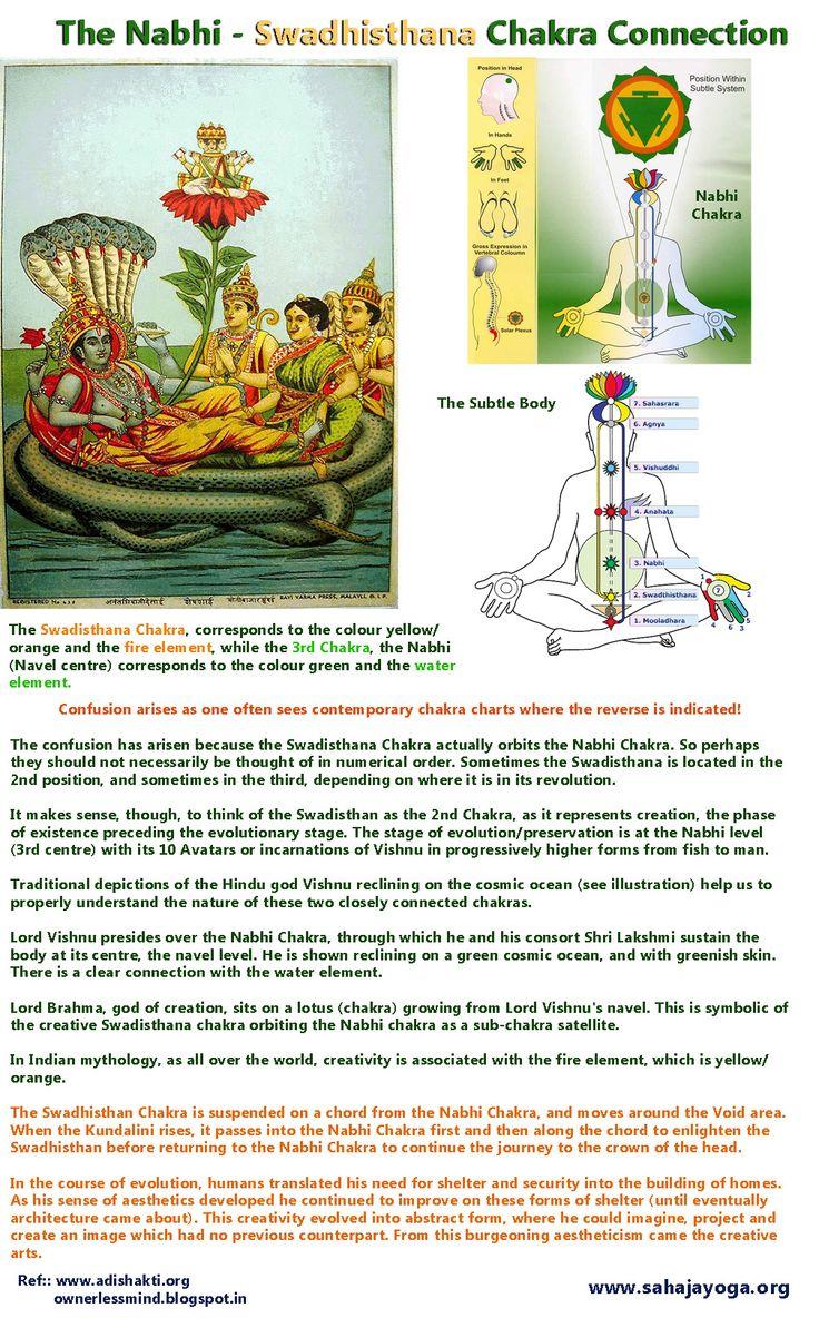 The Nabhi chakra – Swadhisthana Chakra Connection!