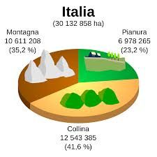 Risultati immagini per geografia italia