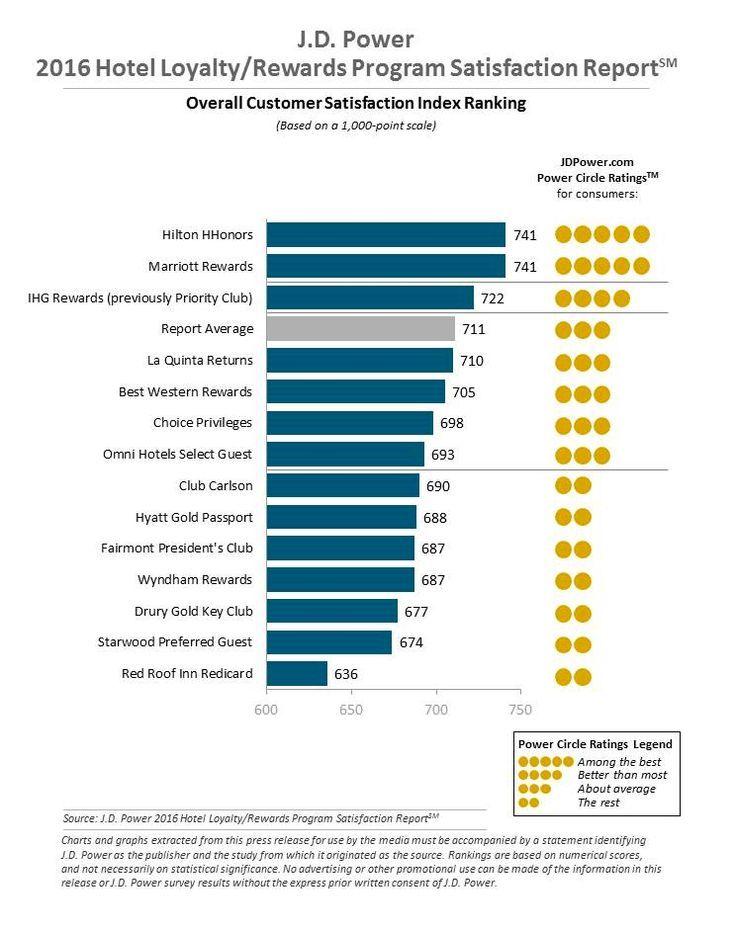 Hilton and Marriott Earn Highest Rewards Program Satisfaction