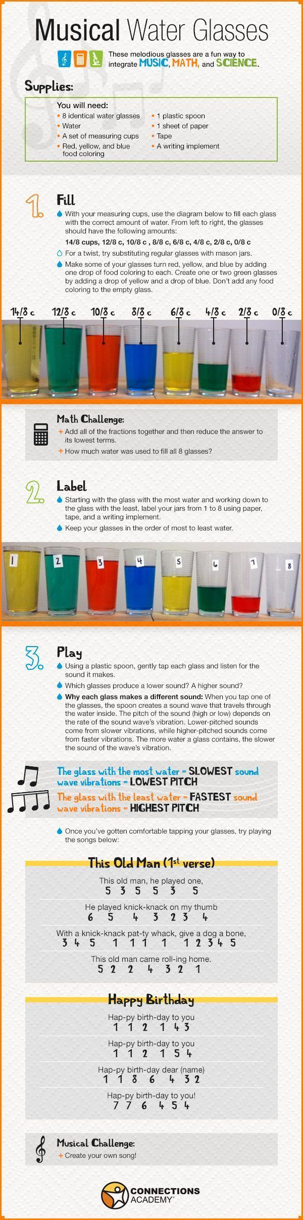 Experiment with Musical Water Glasses, and integrate music, math and science!