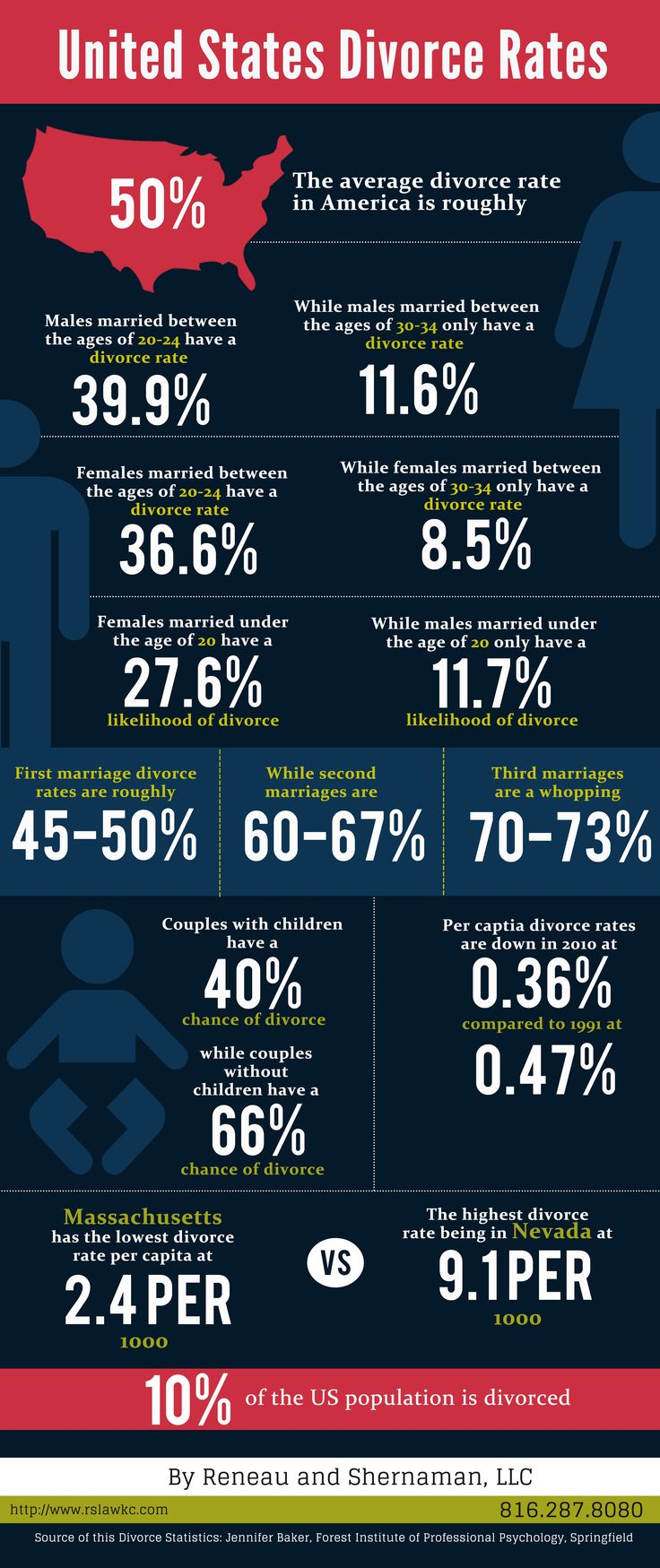 33 best infographics images on pinterest infographic infographics this is a great infographic put together by reneau shernaman llc comparing divorce rates in america the kansas city divorce lawyers compared rates per solutioingenieria Images