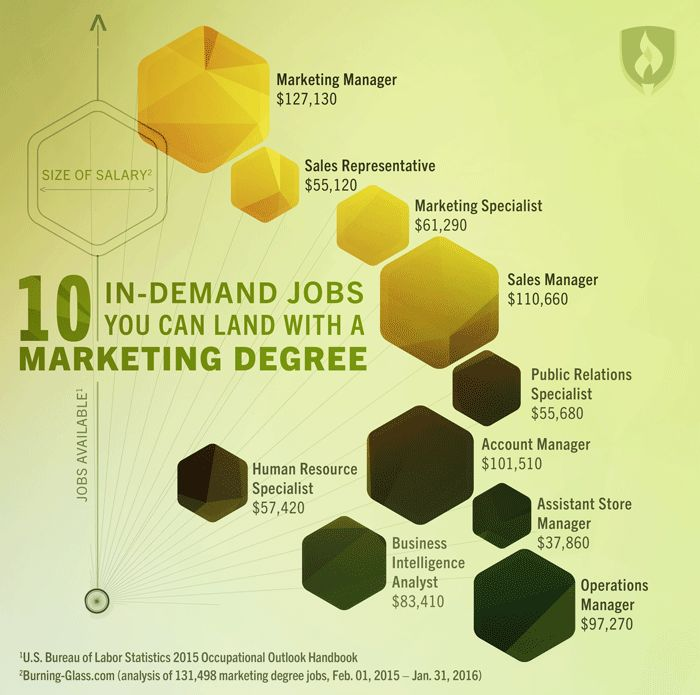 What jobs can you get with a business marketing degree