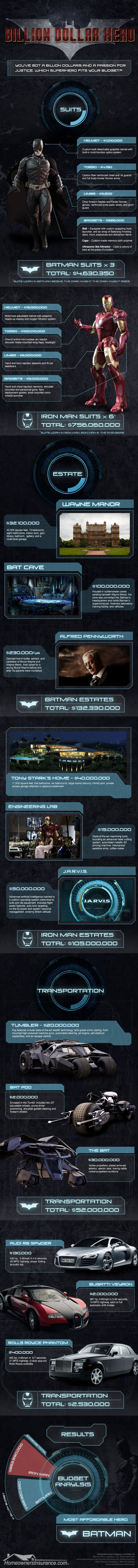 created a very interesting graphic showing what the real world costs would be if you were either Batman or Iron Man. As we all know these are both men who didn't actually have super powers themselves but go to great lengths with their gear/gadgets to fight crime.  Ever wondered how much these suits actually cost?  This info-graphic calculates the cost of each of these heroes equipment all the way down to even the price of there lairs and cars.