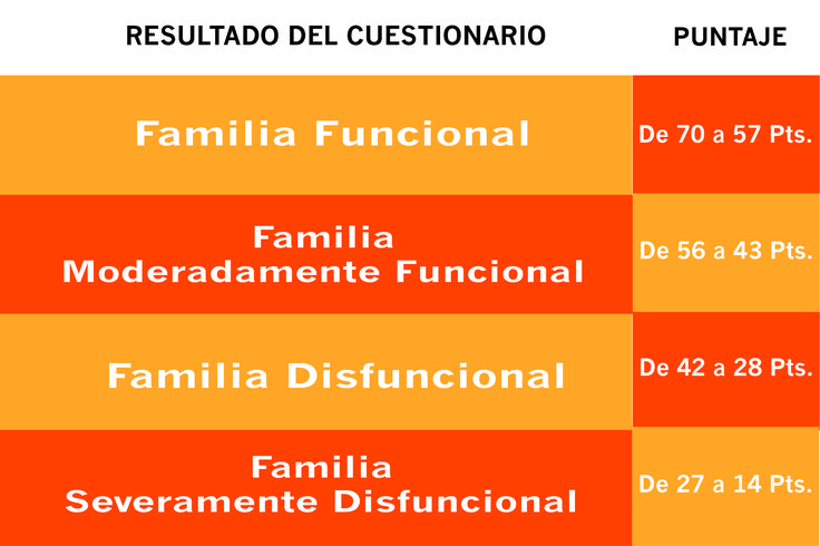 Cuestionario de Funcionamiento Familiar (ff-sil)