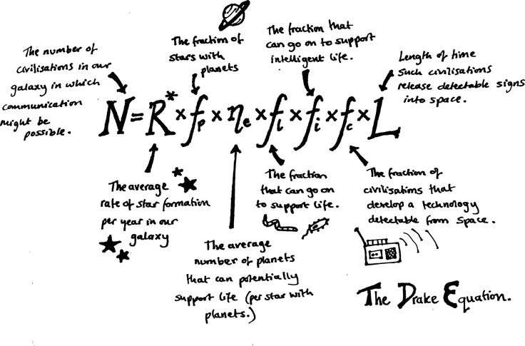 """The Drake Equation is a probabilistic argument used to estimate the number of active, communicative extraterrestrial civilizations in the Milky Way galaxy."""