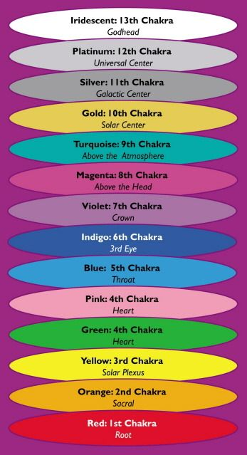 This is one school of thought.  Believe us to have 13 Chakra centers.