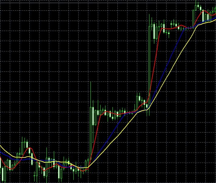 Trends Erkennen mit hilfe des SMA indikatores! Volle Trading Strategie gibts hier : http://de.binary-options-pro.com