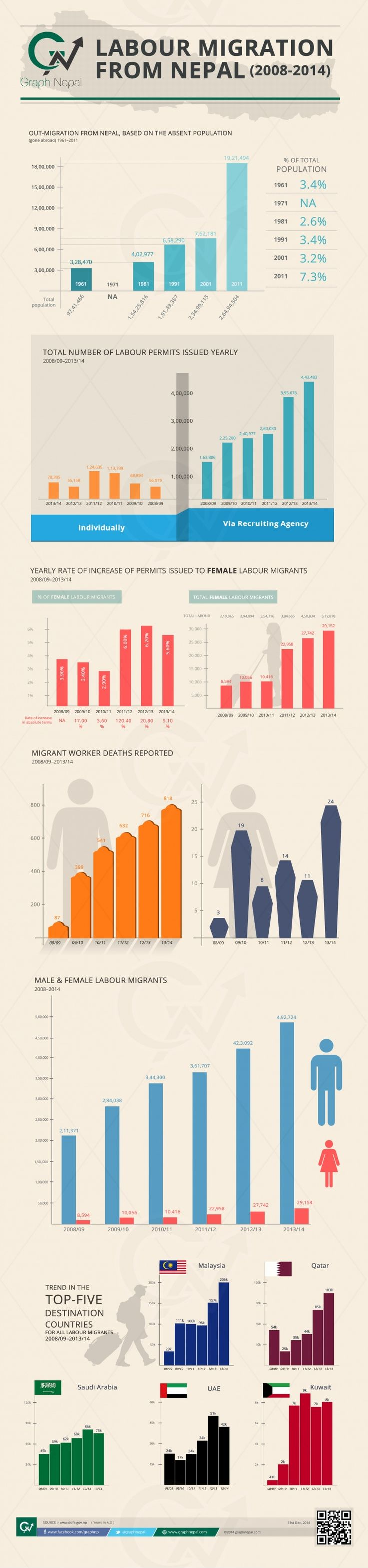 Infograph of Nepal's Foreign Employment Migration (2008-2014)