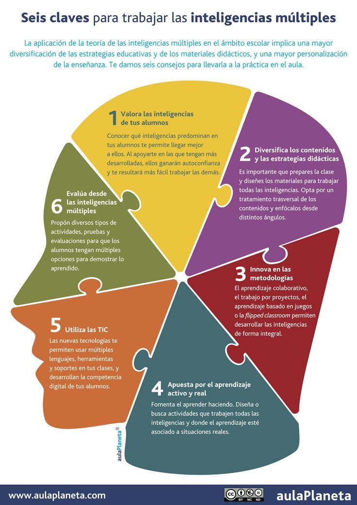 Hola: Una infografía con 6 claves para trabajar con Inteligencias Múltiples en el aula. Vía Un saludo