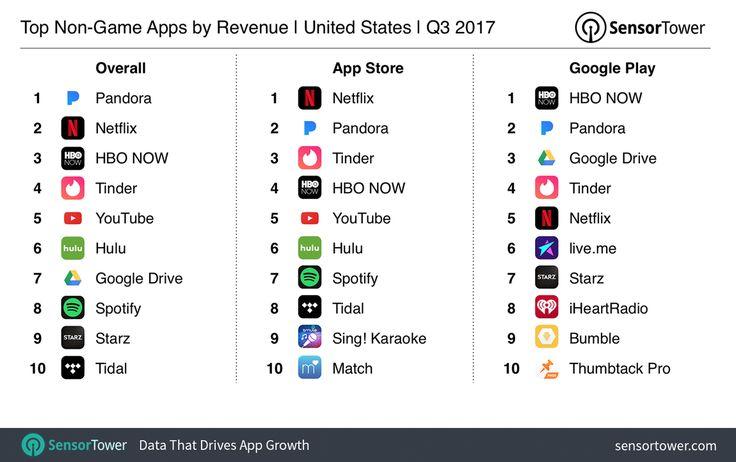 音楽ストリーミングのPandoraはSpotifyとApple Musicと激しい競争を繰り広げながら売上を大きく拡大することに成功した。Sensor Towerの新しいデータによると、アメリカ市場の2017年第3四半期におけるアプリ内課金(ゲームを除く)でランキングのトップに立った。パンドラがアプリ内課金の1位に..