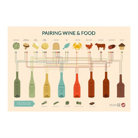 Pairing Wine + Food  Show off your wine knowledge with this awesome food + wine pairing chart  #moderngentleman