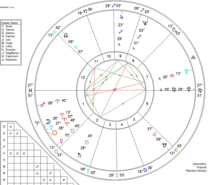 Best Astrology Images On   Birth Chart Important