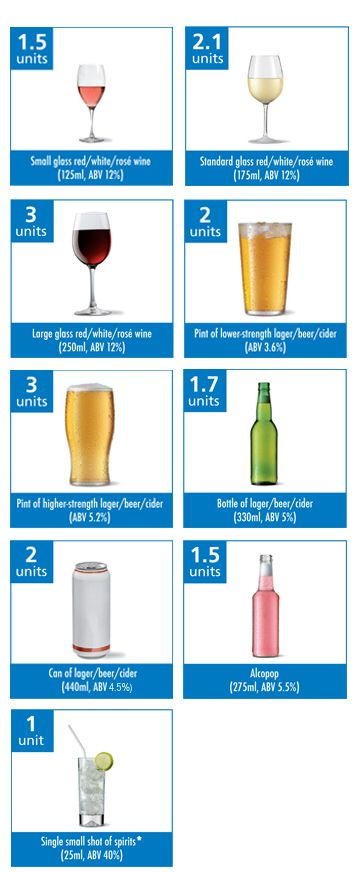 Alcohol units are very surprising. Unless you hardly drink at all, you're probably an alcoholic if you examine your units closely.