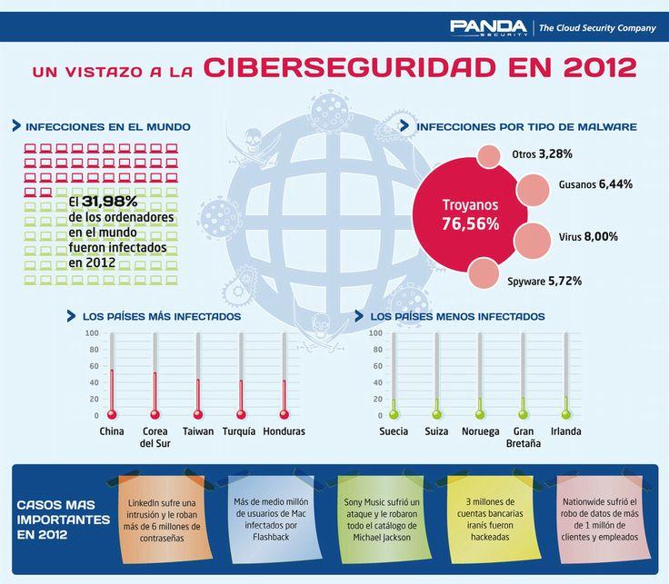 Cómo fue la ciberseguridad en 2012 #infografia