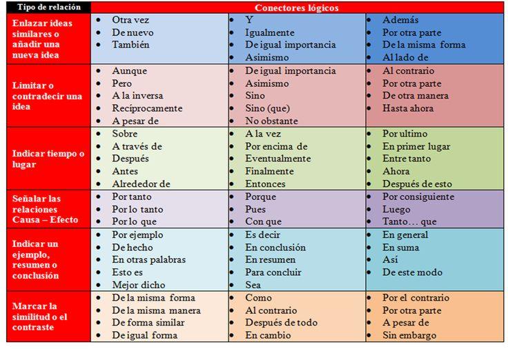 Literatura Hispanoamericana: Conectores lógicos