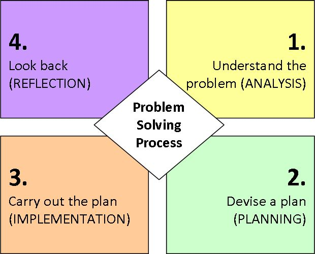 an analysis of the seven steps of problem solving cycle Seven steps problem solving cycle-rdsivakumar seven steps problem solving cycle-rdsivakumar skip navigation sign in  7 step problem solving - duration: 4:39 bnetvideo 411,257 views.