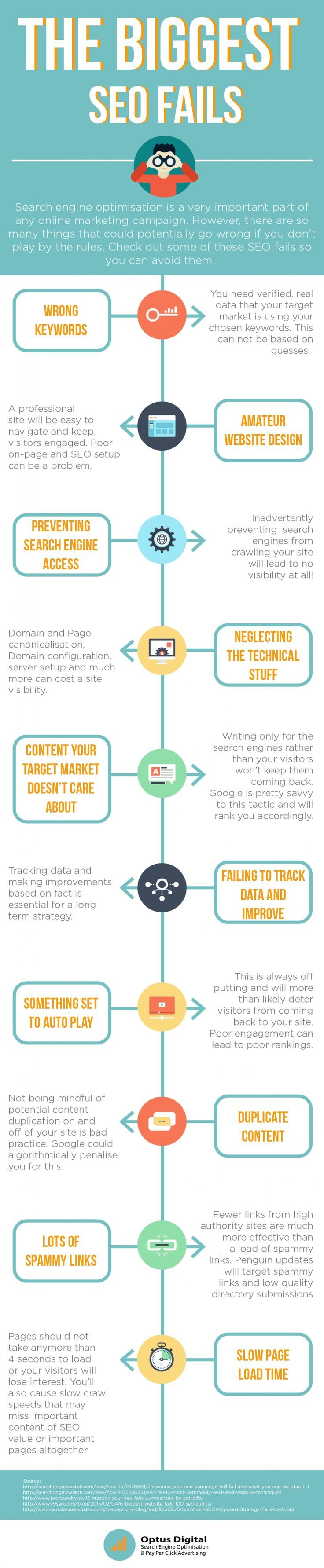 The 10 Biggest #SEO Fails #Infographic