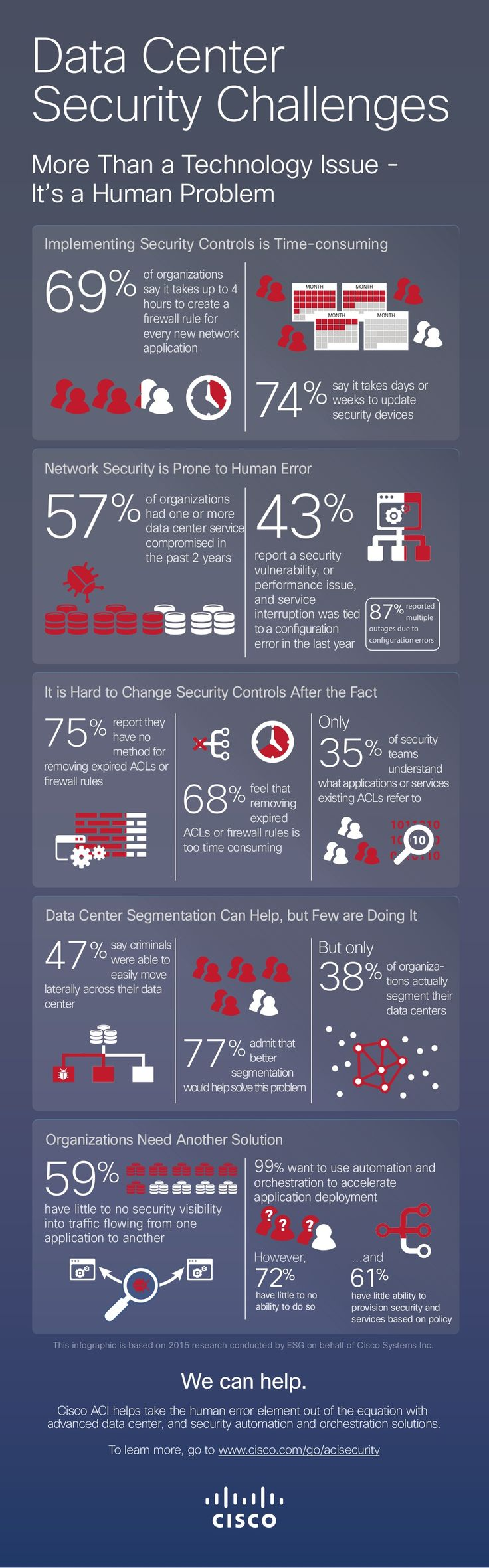Data Center Security Challenges by Cisco Security via slideshare