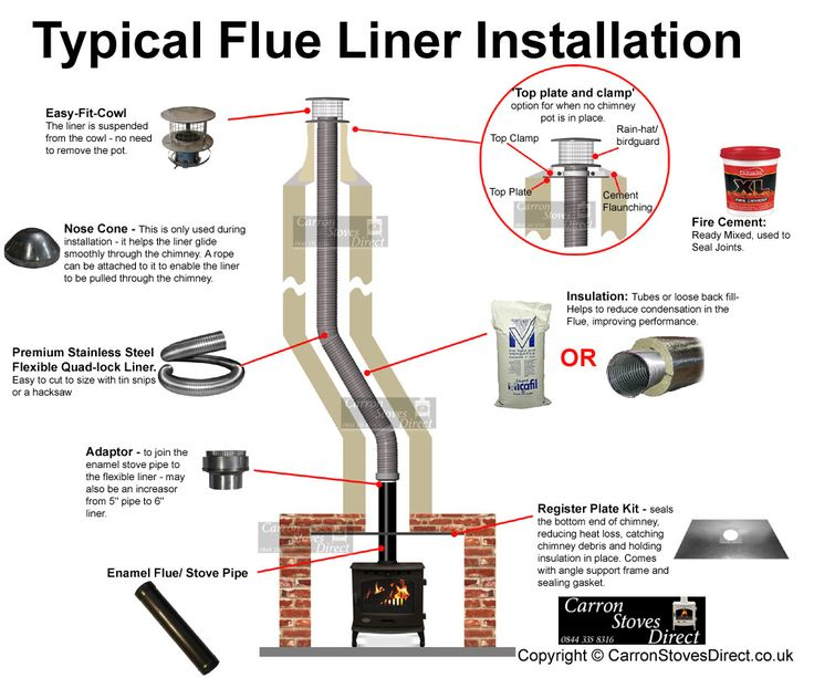 Fitting a stove into an existing chimney using a Register Plate and Flue Pipe. Installation Advice - Carron Stoves Direct