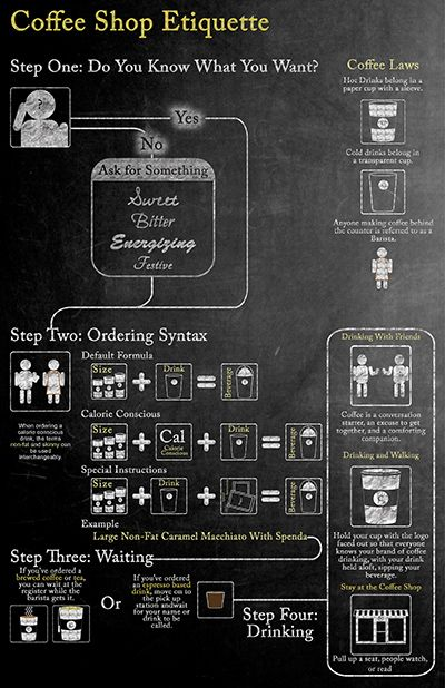 An infographic detailing the appropriate etiquette to be followed when visiting a Coffee Shop.