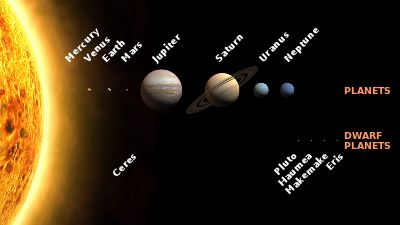 Planets and dwarf planets of the Solar System (Sizes to scale, distances not to scale)