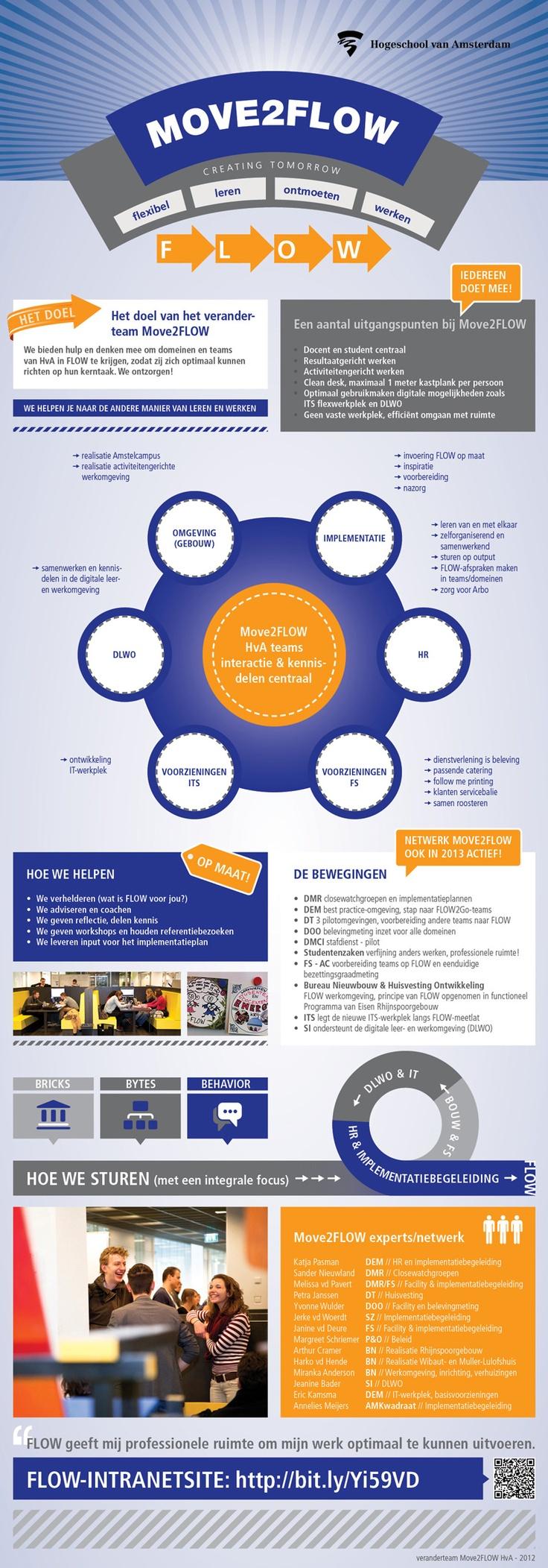 Infographic for AM Kwadraat, project Move2FLOW @ Hogeschool van Amsterdam