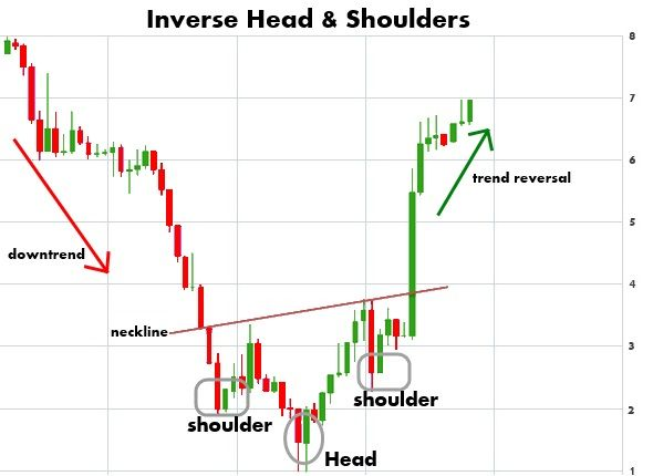 Intro To Chart Patterns Stock Chart Patterns Trading Charts