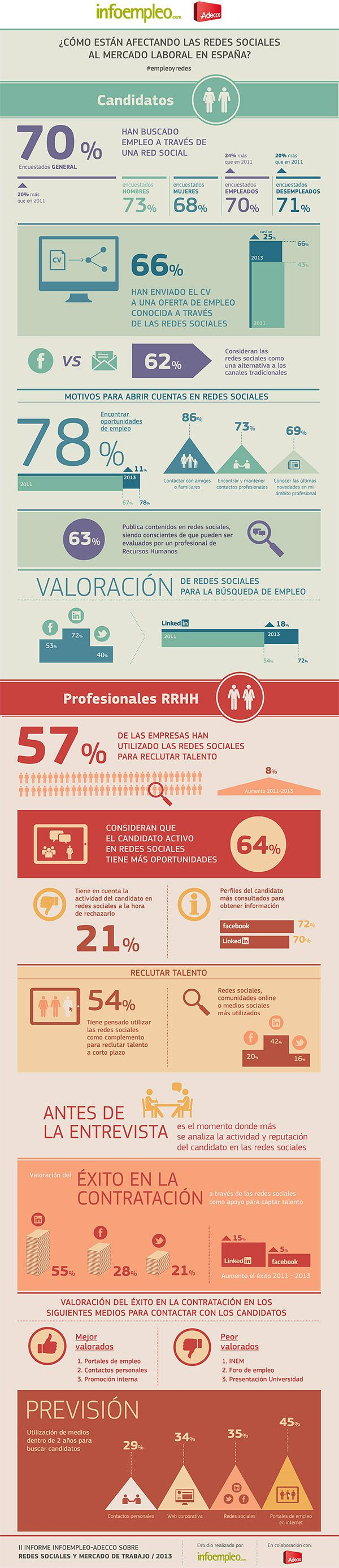 Infografía sobre II informe Infoempleo-Adecco  sobre #EmpleoyRedes 2013