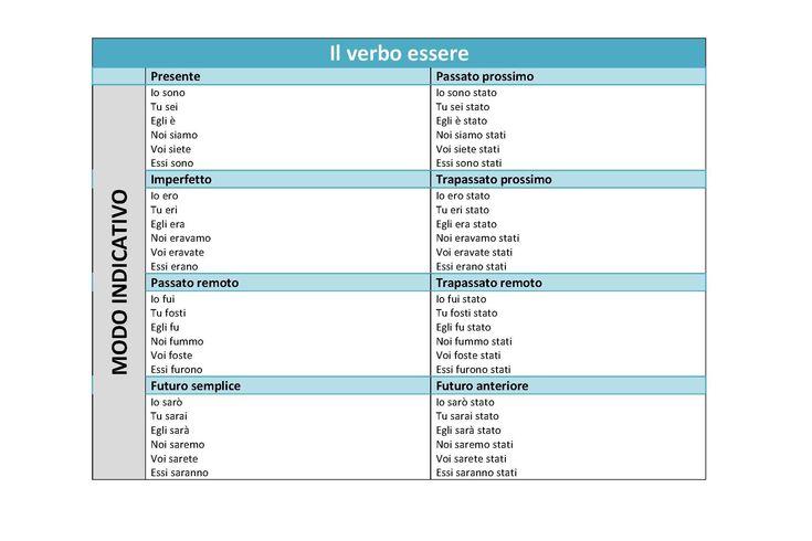 Grammatica: Come memorizzare i verbi