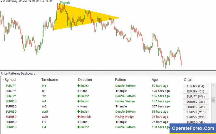 Foreignexchangetrading Currency Trading Chart Online Trading