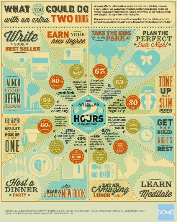 What Would You Do With An Extra 2 Hours? - #infographic #type