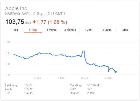 Die Apple Aktie nach der Keynote 2016. Kein neuerlicher Aufschwung.