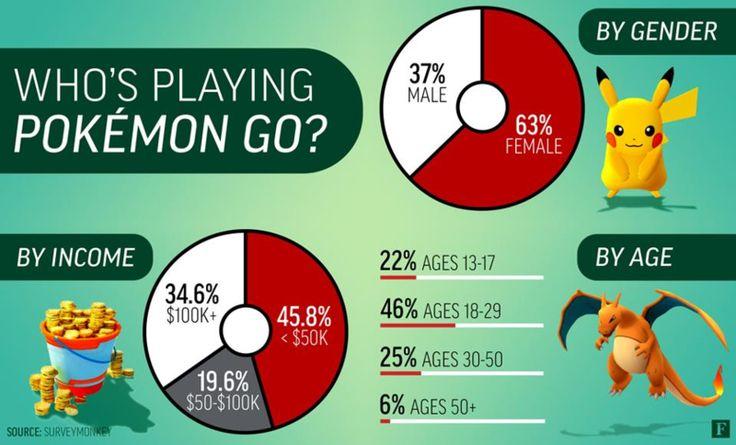 Pokemon GO demographics