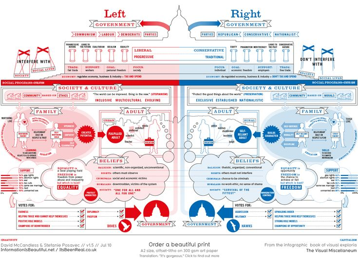 classical liberalism vs modern liberalism essay
