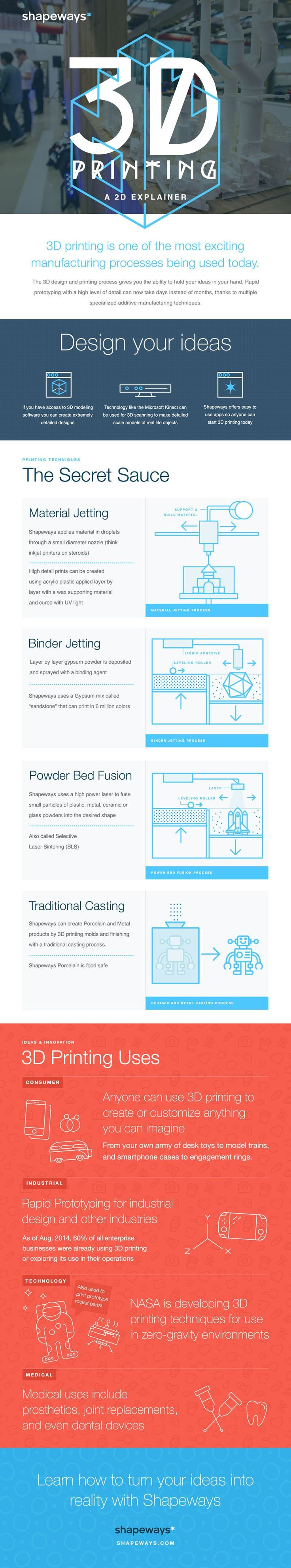 Curious to know how rapid prototyping and additive manufacturing processes in 3D printing work? View this video, infographic and informative post.