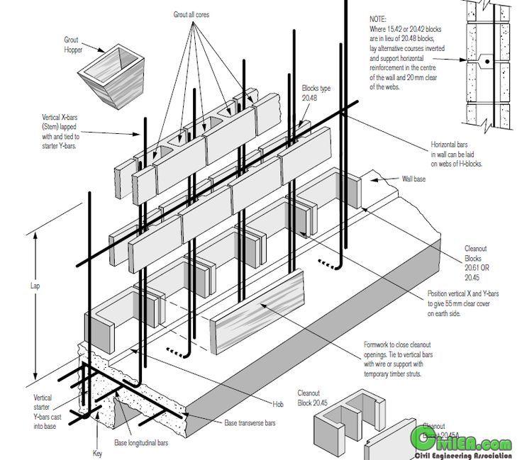 Pin By Tripp On Teknik Sipil In 2020 Concrete Block Retaining Wall Concrete Retaining Walls Cinder Block Walls