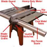 Everything You Need to Know about Table Saws: Parts of a Table Saw