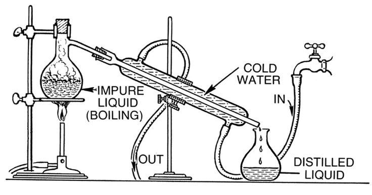 Como construir um destilador de vodca . A vodca é uma bebida muito fácil de fazer, pois não requer envelhecimento ou maturação. Pode ser preparada a partir da maioria dos grãos, sem dúvida, mas a melhor fonte para o álcool é a humilde batata. É só fermentar e destilar. A destilação é a parte mais complicada, mas com uma curta viagem para a loja de equipamentos de laboratório mais ...