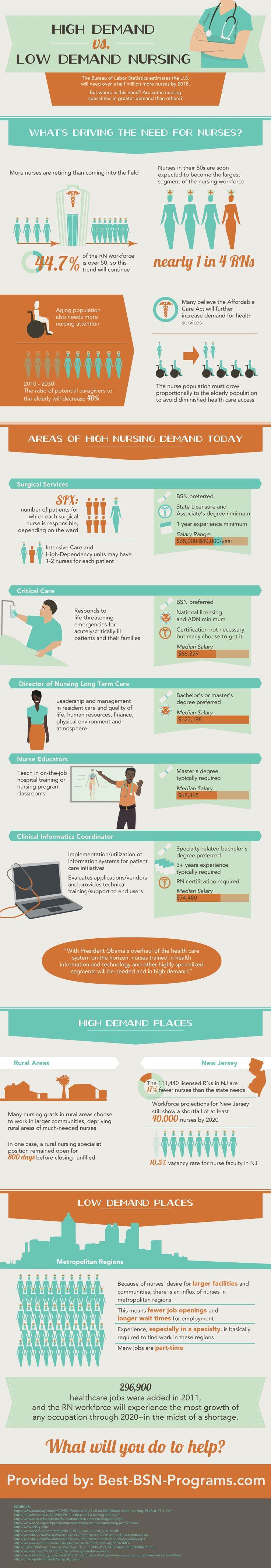 High Demand Versus Low Demand Nursing[INFOGRAPHIC] #nursing